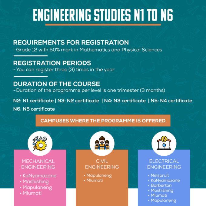 Engineering N1 - N6